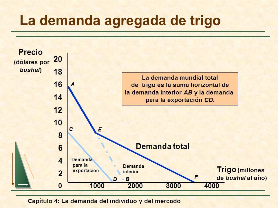 Capítulo 4: La demanda del individuo y del mercado C D Demanda para la exportación A B Demanda interior La demanda mundial total de trigo es la suma h