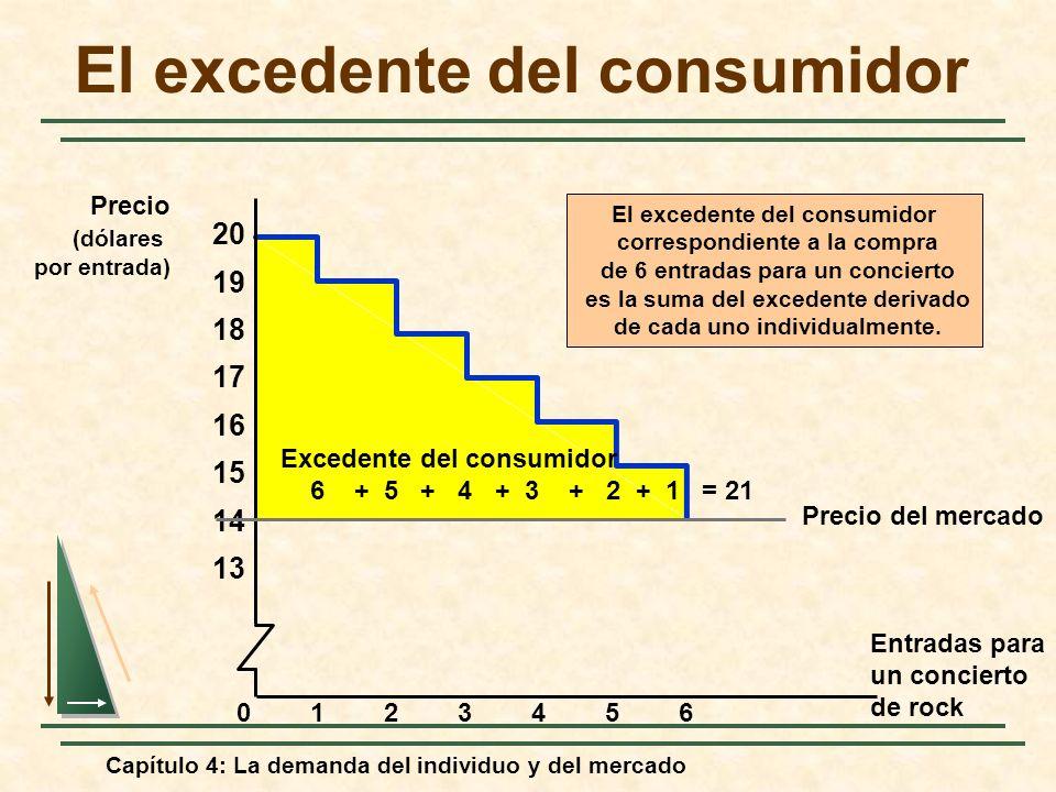 Capítulo 4: La demanda del individuo y del mercado El excedente del consumidor correspondiente a la compra de 6 entradas para un concierto es la suma