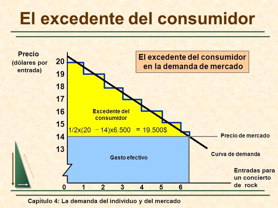 Capítulo 4: La demanda del individuo y del mercado Curva de demanda Excedente del consumidor Gasto efectivo 19.500$14)x6.5001/2x(20 El excedente del c