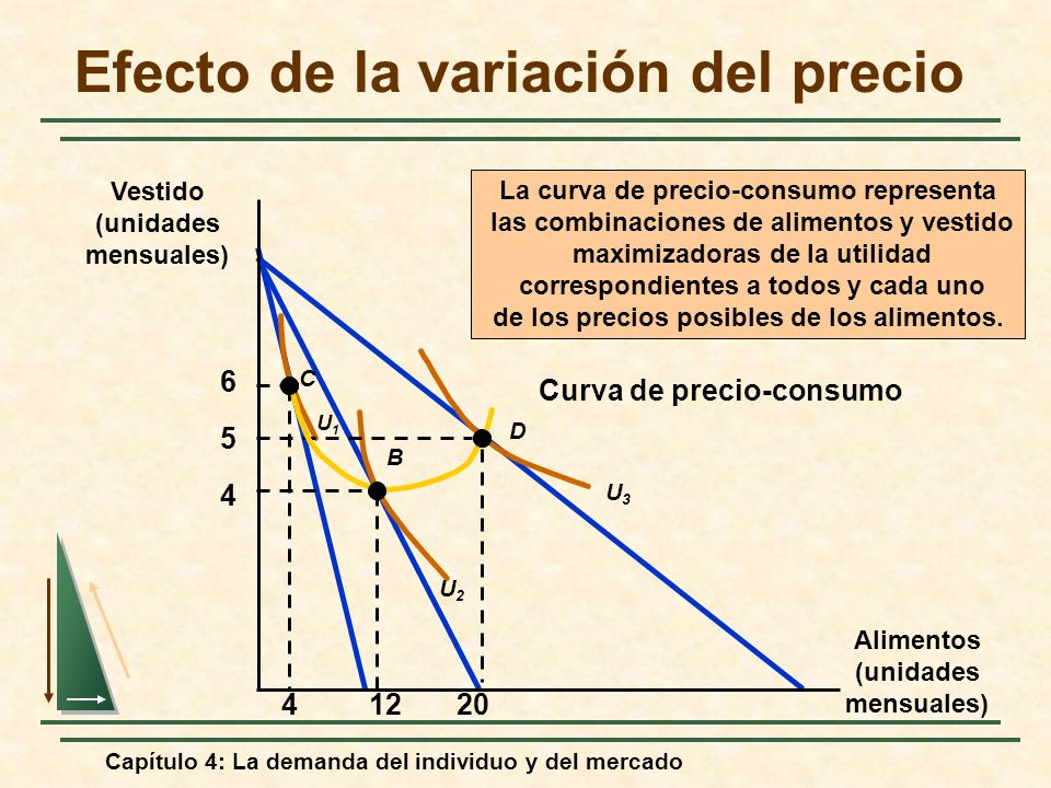 Capítulo 4: La demanda del individuo y del mercado Curva de precio-consumo Efecto de la variación del precio Alimentos (unidades mensuales) Vestido (u