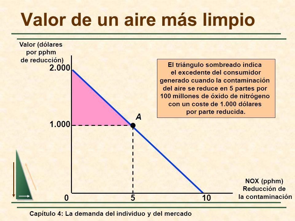 Capítulo 4: La demanda del individuo y del mercado El triángulo sombreado indica el excedente del consumidor generado cuando la contaminación del aire