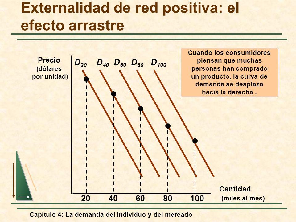 Capítulo 4: La demanda del individuo y del mercado Externalidad de red positiva: el efecto arrastre Cantidad (miles al mes) Precio (dólares por unidad