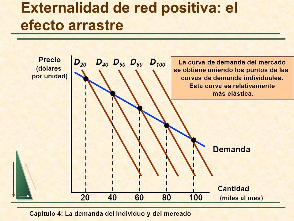 Capítulo 4: La demanda del individuo y del mercado Demanda Externalidad de red positiva: el efecto arrastre Cantidad (miles al mes) Precio (dólares po