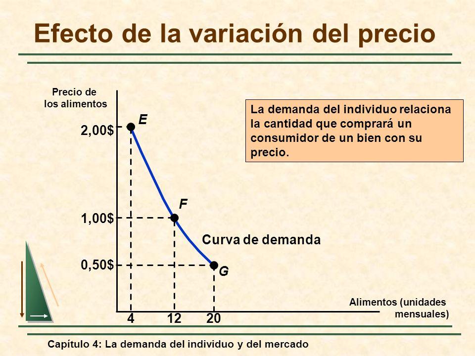 Capítulo 4: La demanda del individuo y del mercado Efecto de la variación del precio Curva de demanda La demanda del individuo relaciona la cantidad q
