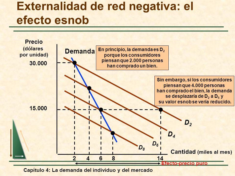 Capítulo 4: La demanda del individuo y del mercado Externalidad de red negativa: el efecto esnob Cantidad (miles al mes) Demanda Precio (dólares por u