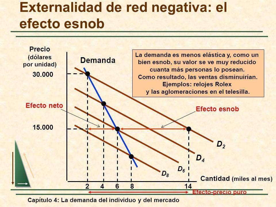 Capítulo 4: La demanda del individuo y del mercado Externalidad de red negativa: el efecto esnob Cantidad (miles al mes) 2468 La demanda es menos elás