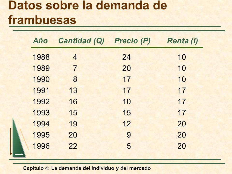 Capítulo 4: La demanda del individuo y del mercado Año Cantidad (Q) Precio (P) Renta (I) Datos sobre la demanda de frambuesas 198842410 198972010 1990