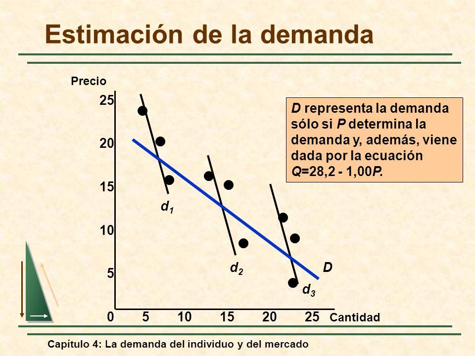 Capítulo 4: La demanda del individuo y del mercado Estimación de la demanda Cantidad Precio 0510152025 15 10 5 25 20 d1d1 d2d2 d3d3 D D representa la