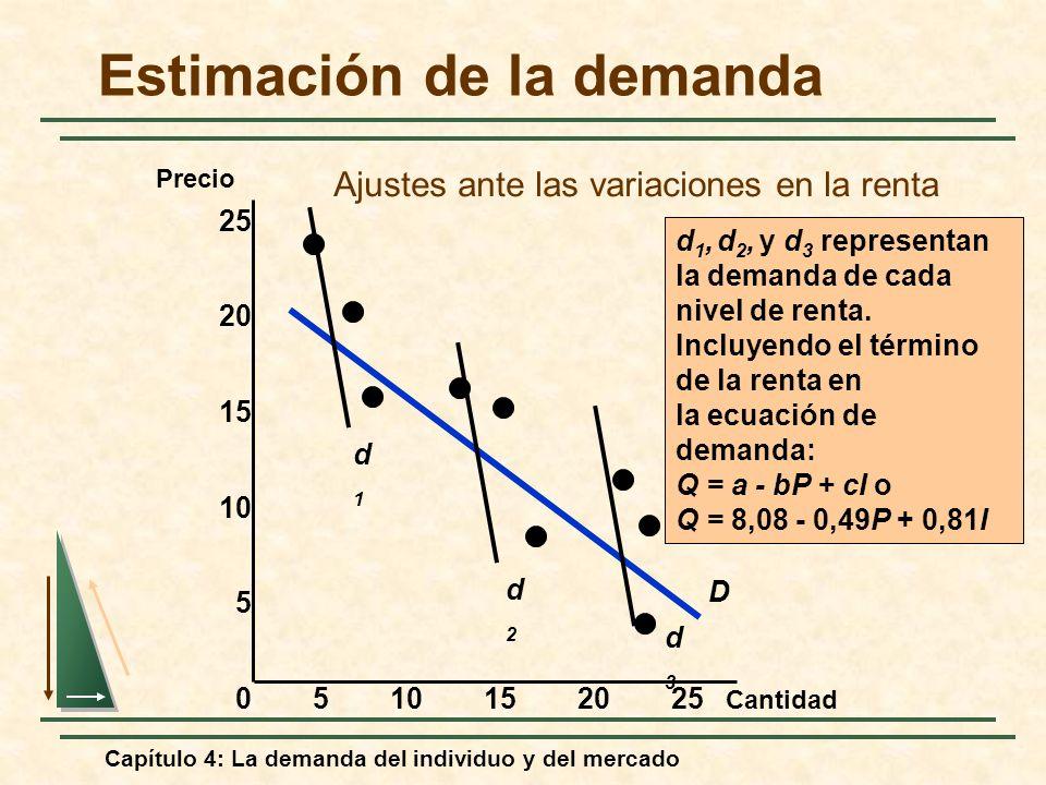 Capítulo 4: La demanda del individuo y del mercado Estimación de la demanda Cantidad Precio 0510152025 15 10 5 25 20 D d1d1 d2d2 d3d3 d 1, d 2, y d 3