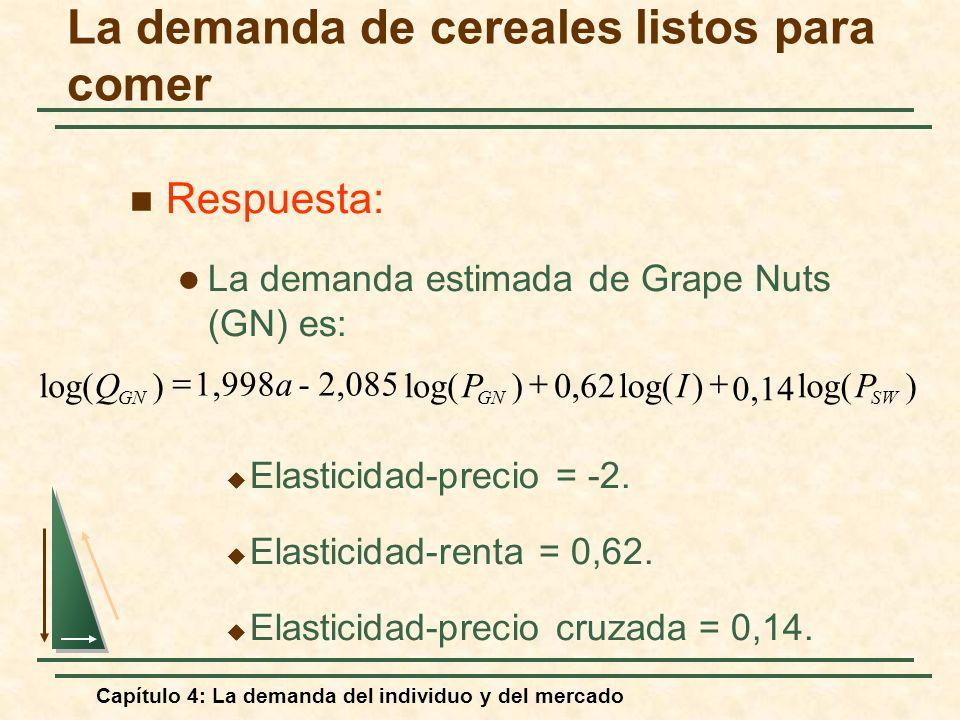 Capítulo 4: La demanda del individuo y del mercado Respuesta: La demanda estimada de Grape Nuts (GN) es: Elasticidad-precio = -2. Elasticidad-renta =