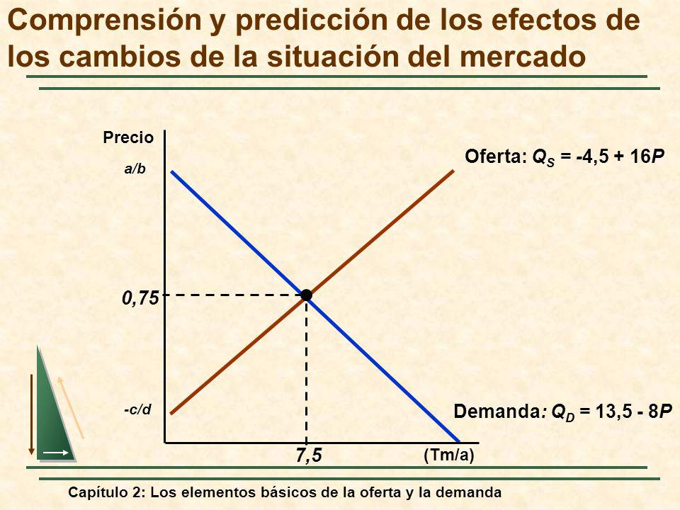 Capítulo 2: Los elementos básicos de la oferta y la demanda Oferta: Q S = -4,5 + 16P -c/d Demanda: Q D = 13,5 - 8P a/b 0,75 7,5 Comprensión y predicci