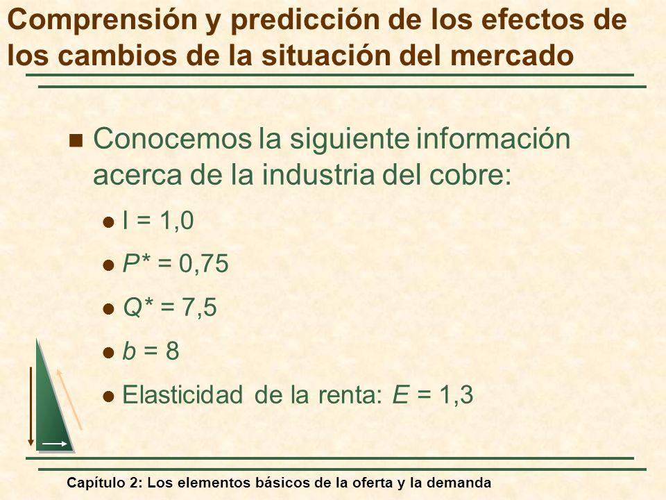 Capítulo 2: Los elementos básicos de la oferta y la demanda Conocemos la siguiente información acerca de la industria del cobre: I = 1,0 P* = 0,75 Q*