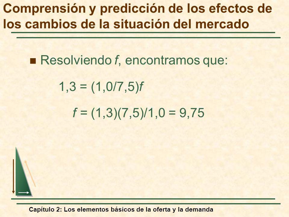 Capítulo 2: Los elementos básicos de la oferta y la demanda Resolviendo f, encontramos que: 1,3 = (1,0/7,5)f f = (1,3)(7,5)/1,0 = 9,75 Comprensión y p