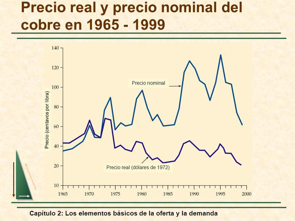 Capítulo 2: Los elementos básicos de la oferta y la demanda Precio real y precio nominal del cobre en 1965 - 1999 Precio (centavos por libra) Precio n