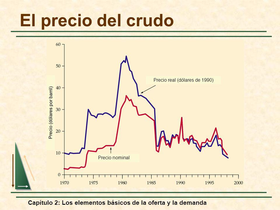 Capítulo 2: Los elementos básicos de la oferta y la demanda El precio del crudo Precio real (dólares de 1990) Precio nominal Precio (dólares por barri