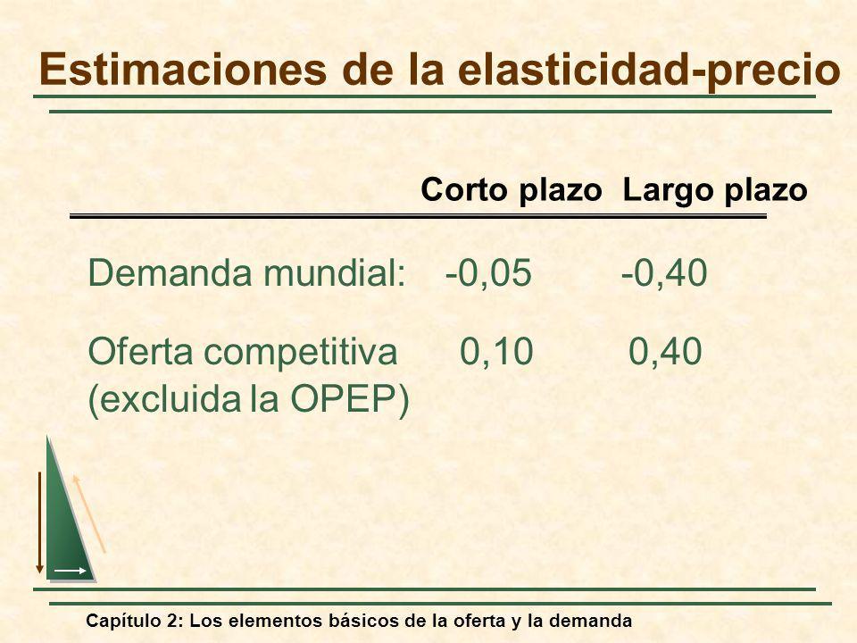 Capítulo 2: Los elementos básicos de la oferta y la demanda Estimaciones de la elasticidad-precio Demanda mundial:-0,05-0,40 Oferta competitiva 0,10 0