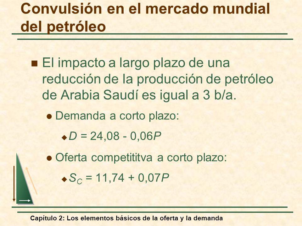 Capítulo 2: Los elementos básicos de la oferta y la demanda Convulsión en el mercado mundial del petróleo El impacto a largo plazo de una reducción de
