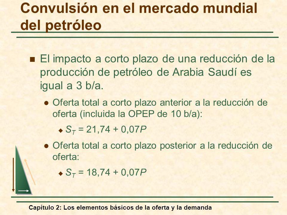 Capítulo 2: Los elementos básicos de la oferta y la demanda Convulsión en el mercado mundial del petróleo El impacto a corto plazo de una reducción de