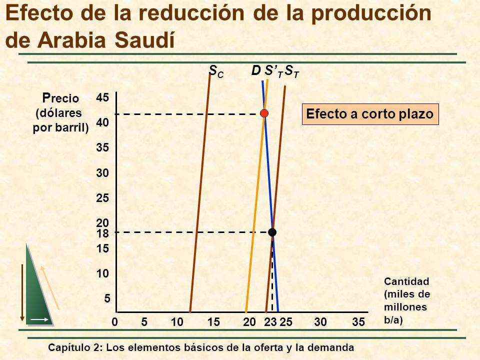 Capítulo 2: Los elementos básicos de la oferta y la demanda D Cantidad (miles de millones b/a) P recio (dólares por barril) 5 18 STST 05152025303510 1