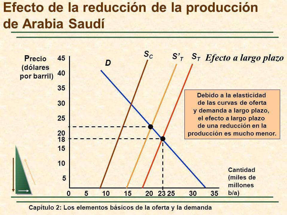 Capítulo 2: Los elementos básicos de la oferta y la demanda D Cantidad (miles de millones b/a) P recio (dólares por barril) 5 STST 05152025303510 15 2
