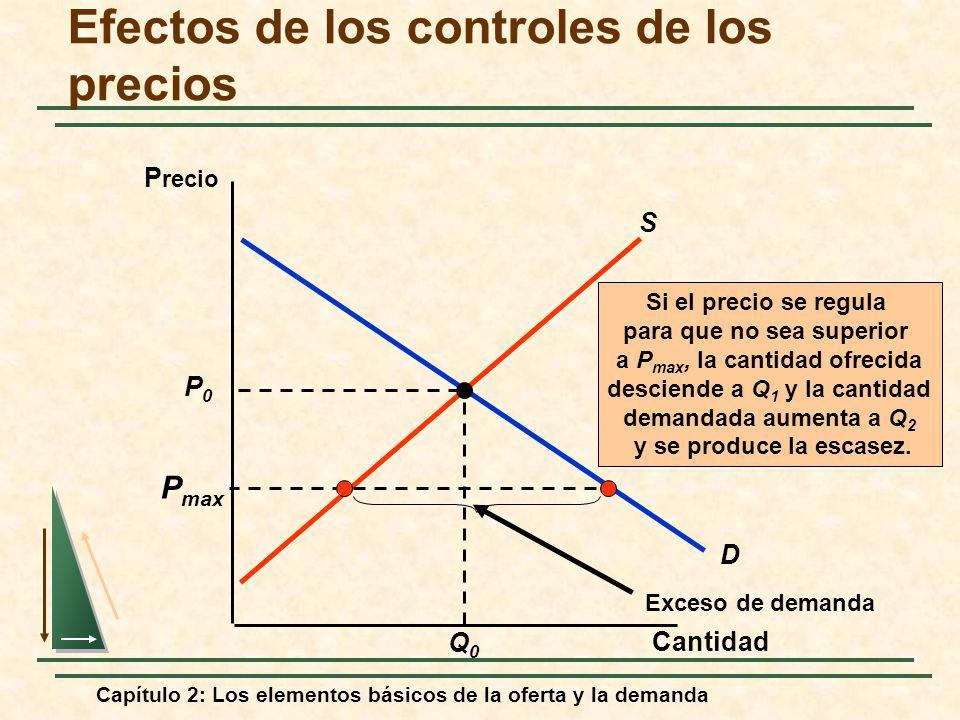 Capítulo 2: Los elementos básicos de la oferta y la demanda D Efectos de los controles de los precios Cantidad P recio P0P0 Q0Q0 S P max Exceso de dem