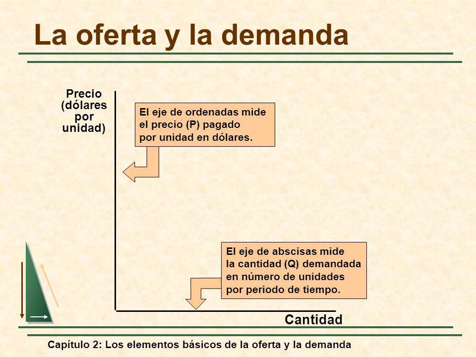 Capítulo 2: Los elementos básicos de la oferta y la demanda La oferta y la demanda Cantidad El eje de abscisas mide la cantidad (Q) demandada en númer