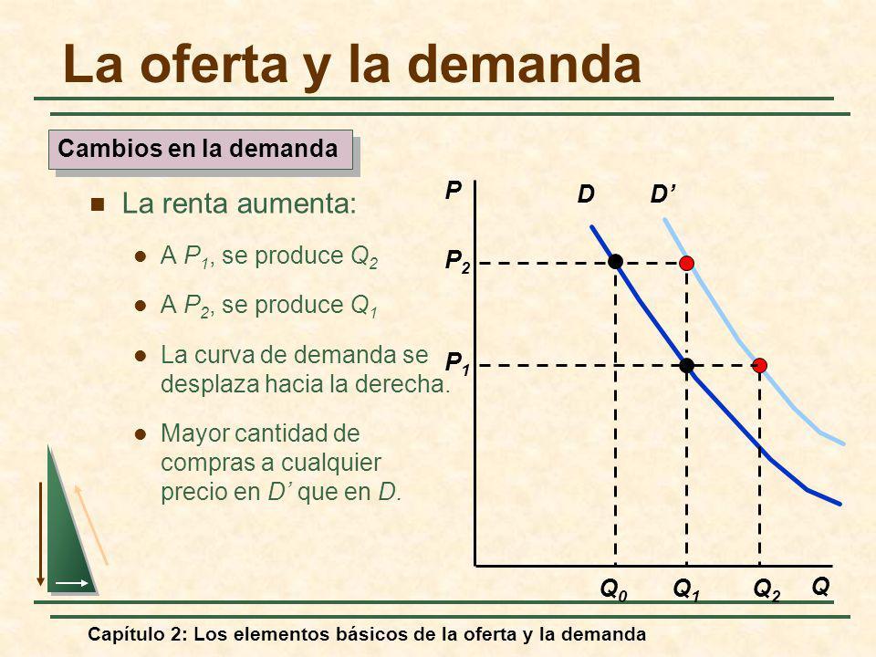 Capítulo 2: Los elementos básicos de la oferta y la demanda D P Q Q1Q1 P2P2 Q0Q0 P1P1 D Q2Q2 Cambios en la demanda La oferta y la demanda La renta aum