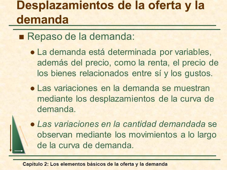 Capítulo 2: Los elementos básicos de la oferta y la demanda Desplazamientos de la oferta y la demanda Repaso de la demanda: La demanda está determinad
