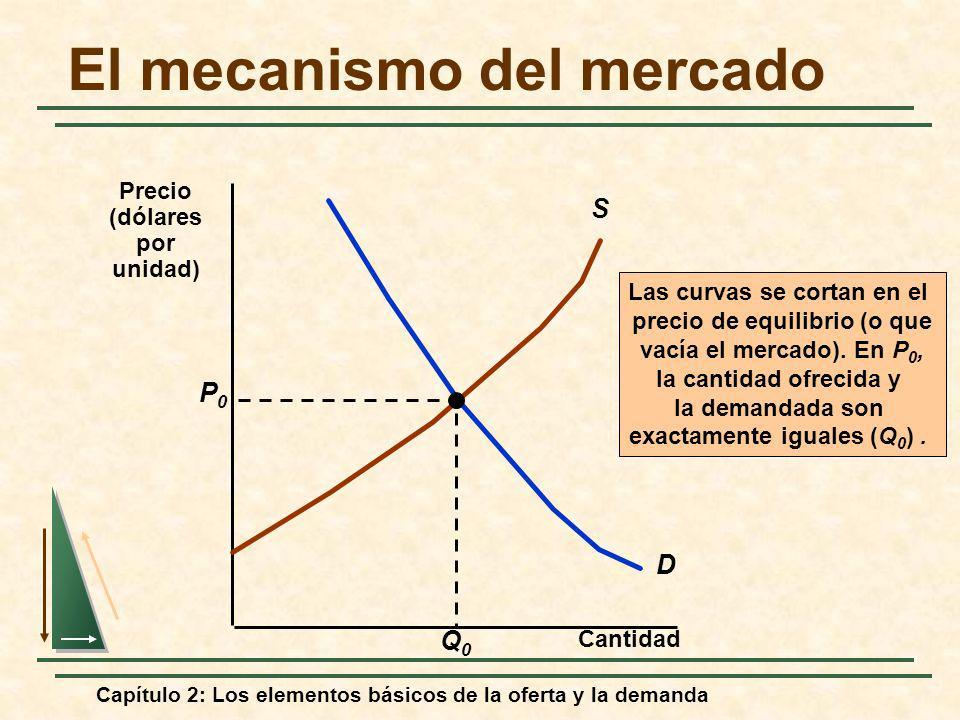 Capítulo 2: Los elementos básicos de la oferta y la demanda El mecanismo del mercado Cantidad D S Las curvas se cortan en el precio de equilibrio (o q