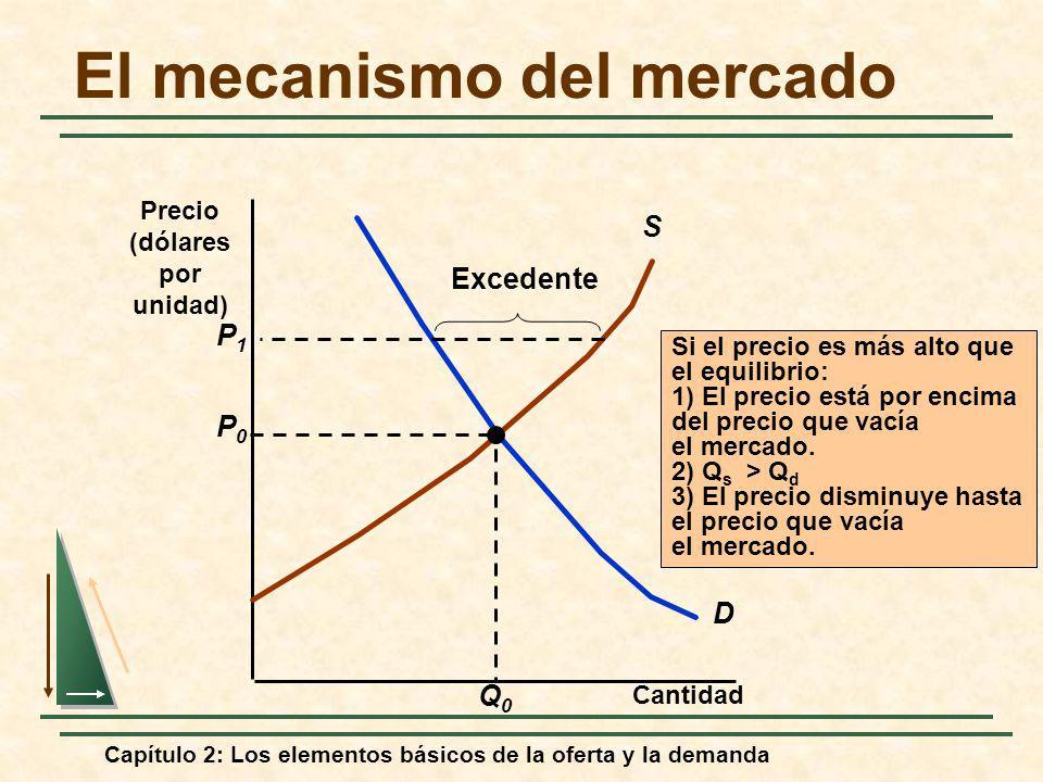 Capítulo 2: Los elementos básicos de la oferta y la demanda El mecanismo del mercado Cantidad D S P0P0 Q0Q0 Si el precio es más alto que el equilibrio