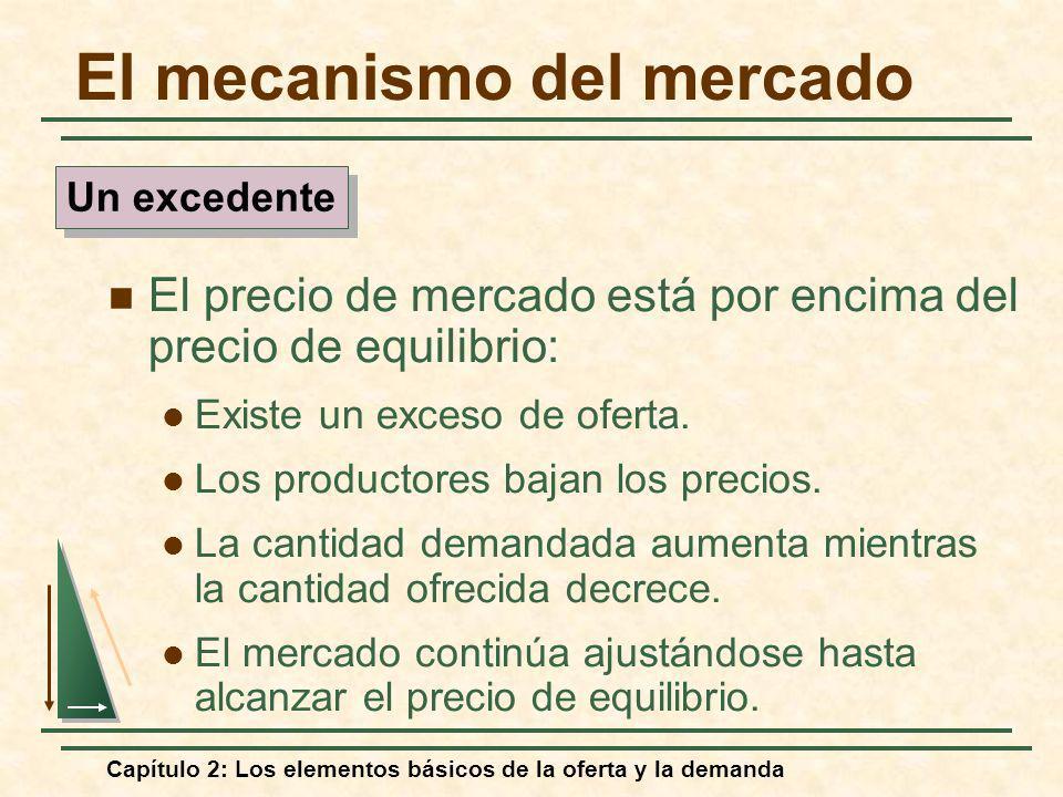 Capítulo 2: Los elementos básicos de la oferta y la demanda El mecanismo del mercado El precio de mercado está por encima del precio de equilibrio: Ex