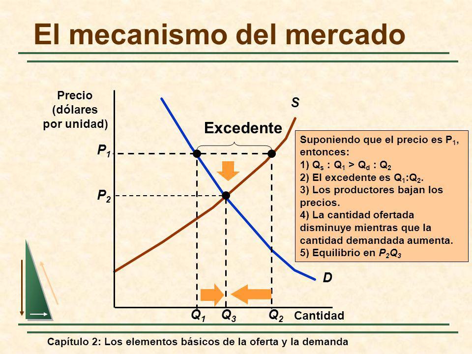 Capítulo 2: Los elementos básicos de la oferta y la demanda El mecanismo del mercado D S Q1Q1 Suponiendo que el precio es P 1, entonces: 1) Q s : Q 1