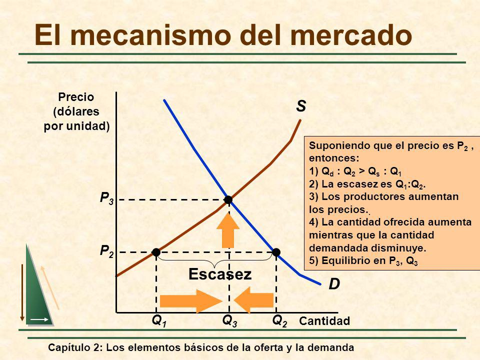 Capítulo 2: Los elementos básicos de la oferta y la demanda El mecanismo del mercado D S Q1Q1 Q2Q2 P2P2 Escasez Cantidad Precio (dólares por unidad) S