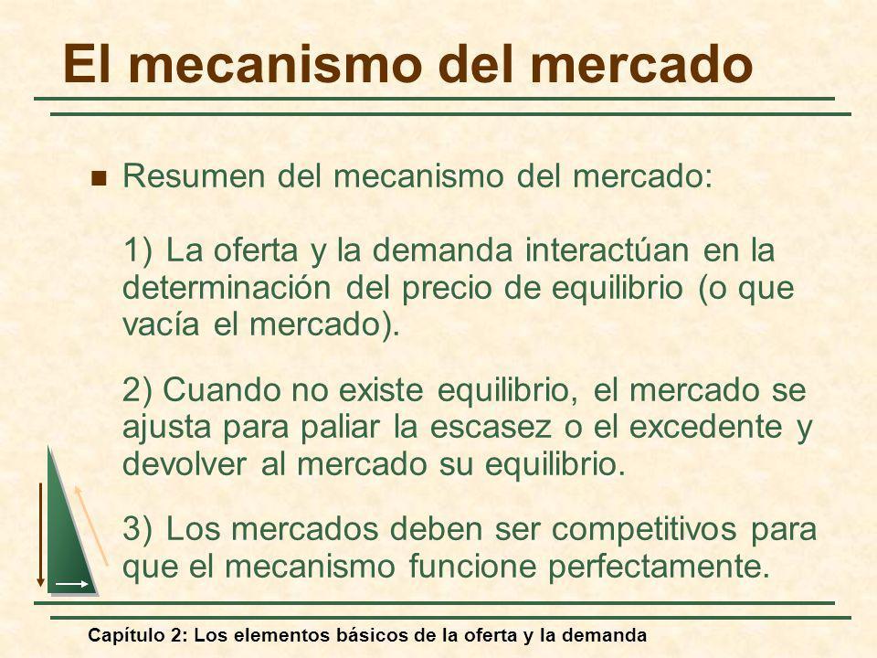 Capítulo 2: Los elementos básicos de la oferta y la demanda El mecanismo del mercado Resumen del mecanismo del mercado: 1)La oferta y la demanda inter