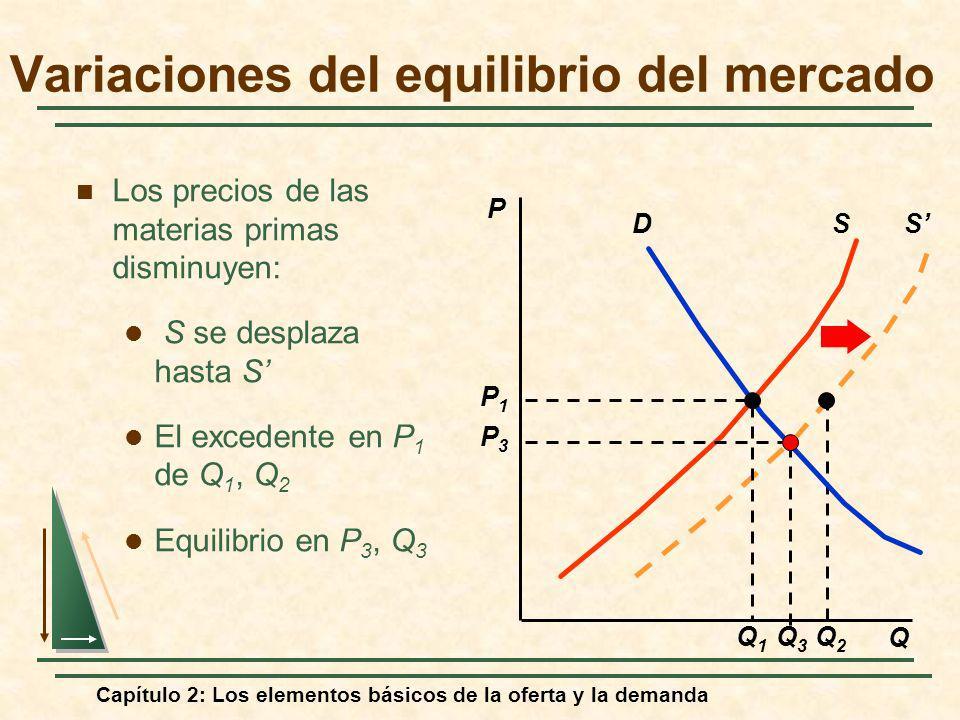 Capítulo 2: Los elementos básicos de la oferta y la demanda S Q2Q2 Los precios de las materias primas disminuyen: S se desplaza hasta S El excedente e