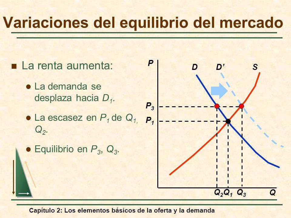 Capítulo 2: Los elementos básicos de la oferta y la demanda DSD Q3Q3 P3P3 Q2Q2 La renta aumenta: La demanda se desplaza hacia D 1. La escasez en P 1 d