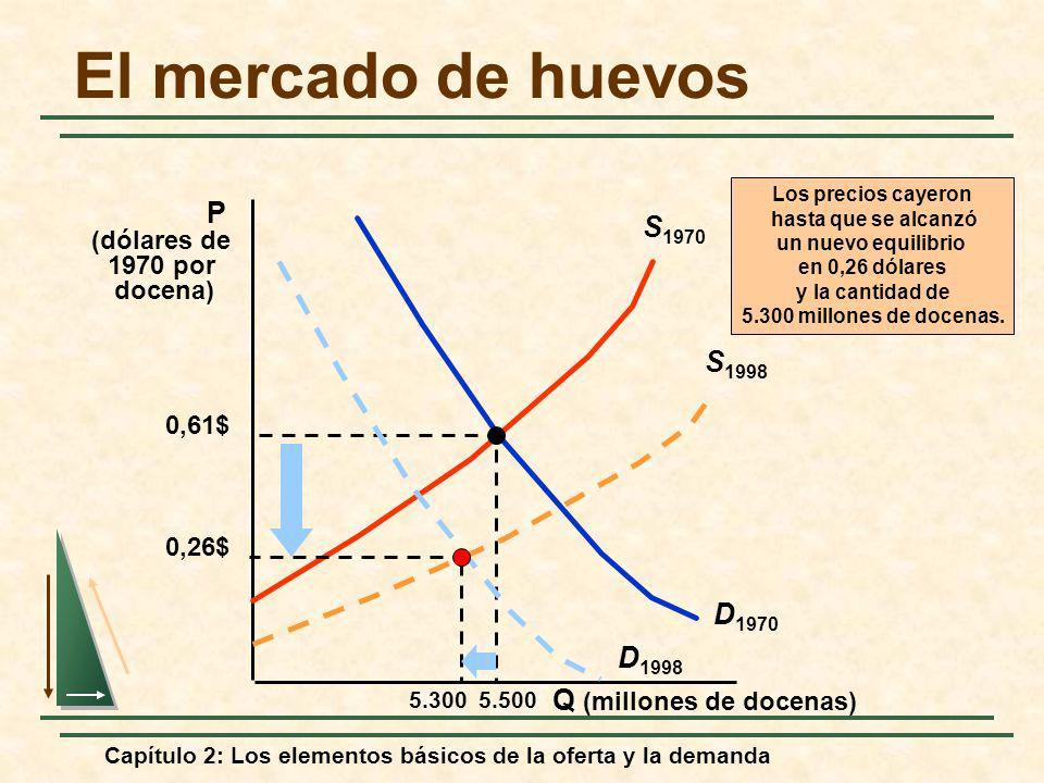 Capítulo 2: Los elementos básicos de la oferta y la demanda El mercado de huevos Q (millones de docenas) P (dólares de 1970 por docena) D 1970 S 1970