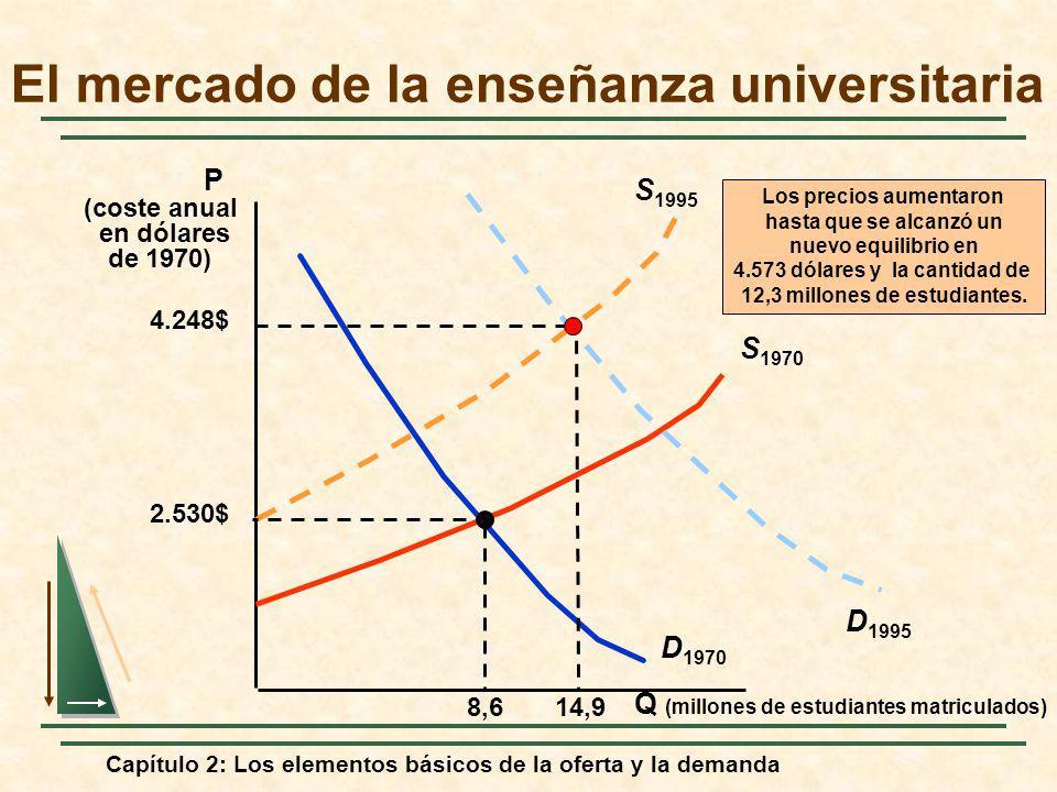 Capítulo 2: Los elementos básicos de la oferta y la demanda El mercado de la enseñanza universitaria Q (millones de estudiantes matriculados) P (coste