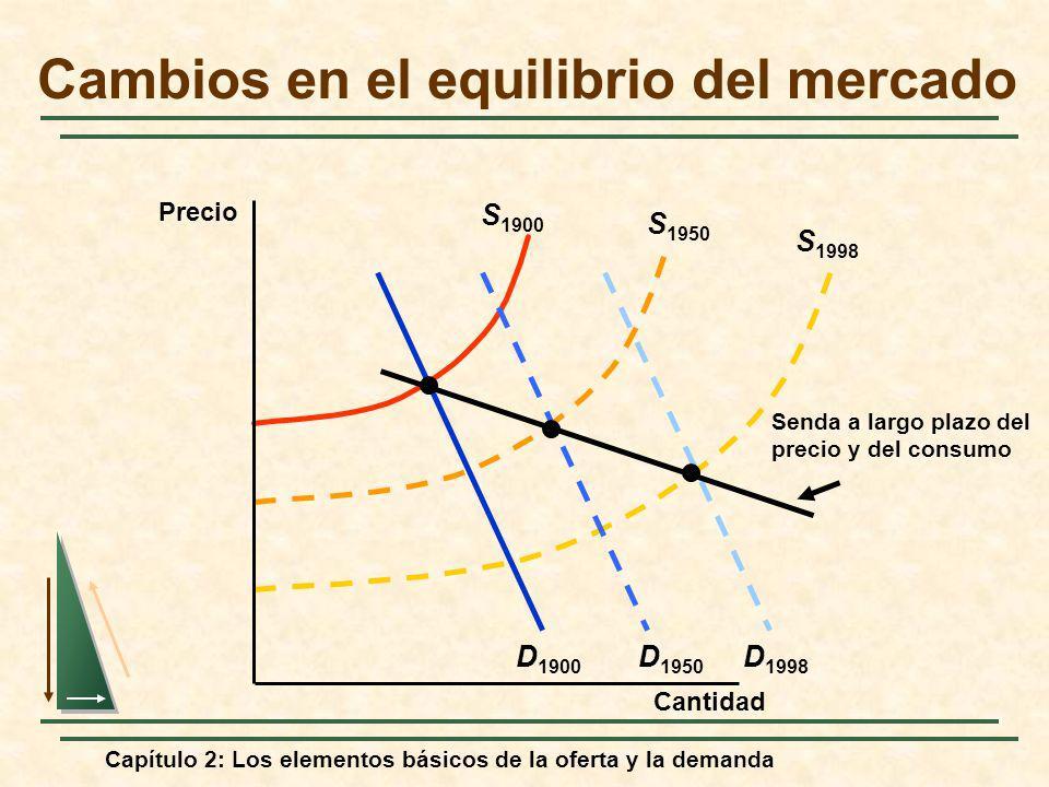 Capítulo 2: Los elementos básicos de la oferta y la demanda S 1998 D 1998 D 1900 S 1900 S 1950 D 1950 Senda a largo plazo del precio y del consumo Cam