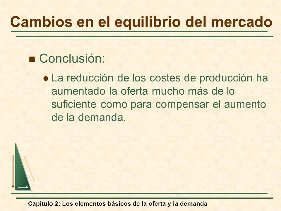 Capítulo 2: Los elementos básicos de la oferta y la demanda Conclusión: La reducción de los costes de producción ha aumentado la oferta mucho más de l