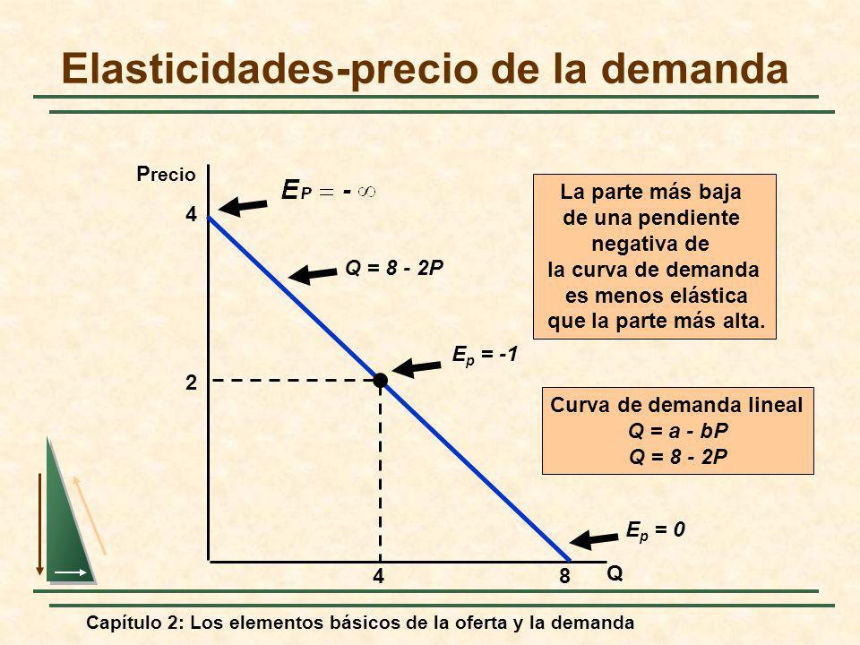Capítulo 2: Los elementos básicos de la oferta y la demanda Elasticidades-precio de la demanda Q P recio Q = 8 - 2P E p = -1 E p = 0 La parte más baja