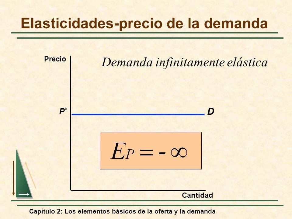 Capítulo 2: Los elementos básicos de la oferta y la demanda Elasticidades-precio de la demanda D P*P* Cantidad Precio Demanda infinitamente elástica