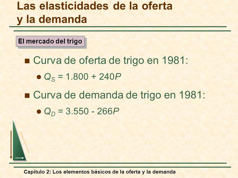 Capítulo 2: Los elementos básicos de la oferta y la demanda Las elasticidades de la oferta y la demanda Curva de oferta de trigo en 1981: Q S = 1.800