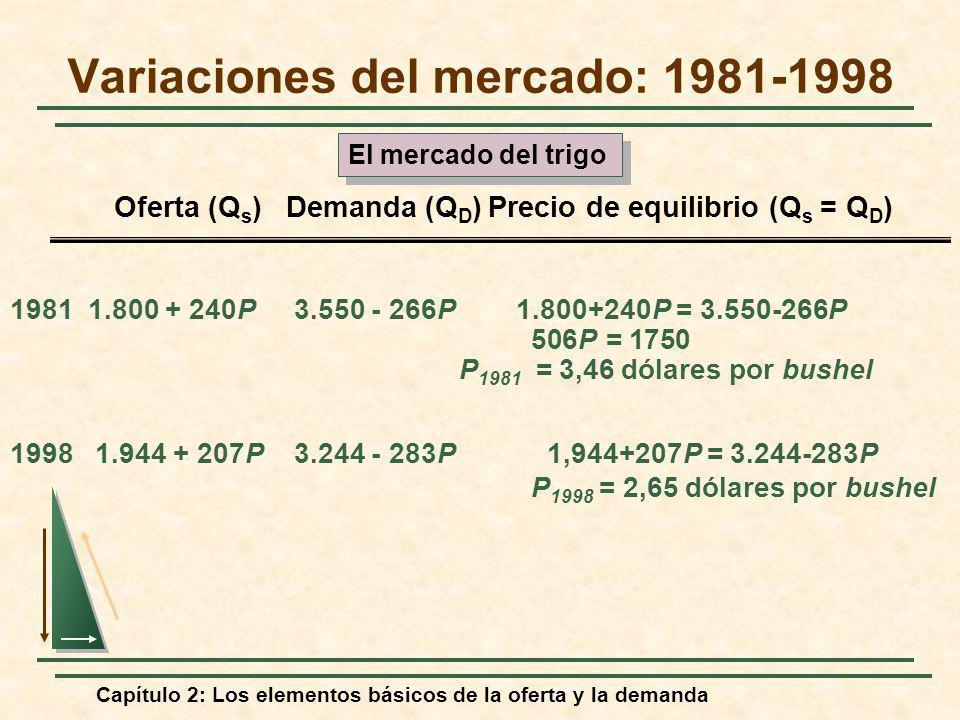 Capítulo 2: Los elementos básicos de la oferta y la demanda 1981 1.800 + 240P 3.550 - 266P 1.800+240P = 3.550-266P 506P = 1750 P 1981 = 3,46 dólares p