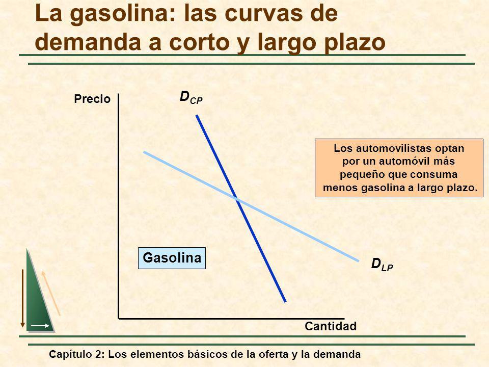 Capítulo 2: Los elementos básicos de la oferta y la demanda La gasolina: las curvas de demanda a corto y largo plazo D CP D LP Los automovilistas opta