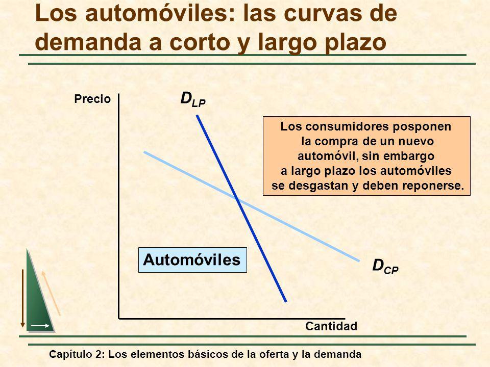 Capítulo 2: Los elementos básicos de la oferta y la demanda D CP D LP Los consumidores posponen la compra de un nuevo automóvil, sin embargo a largo p