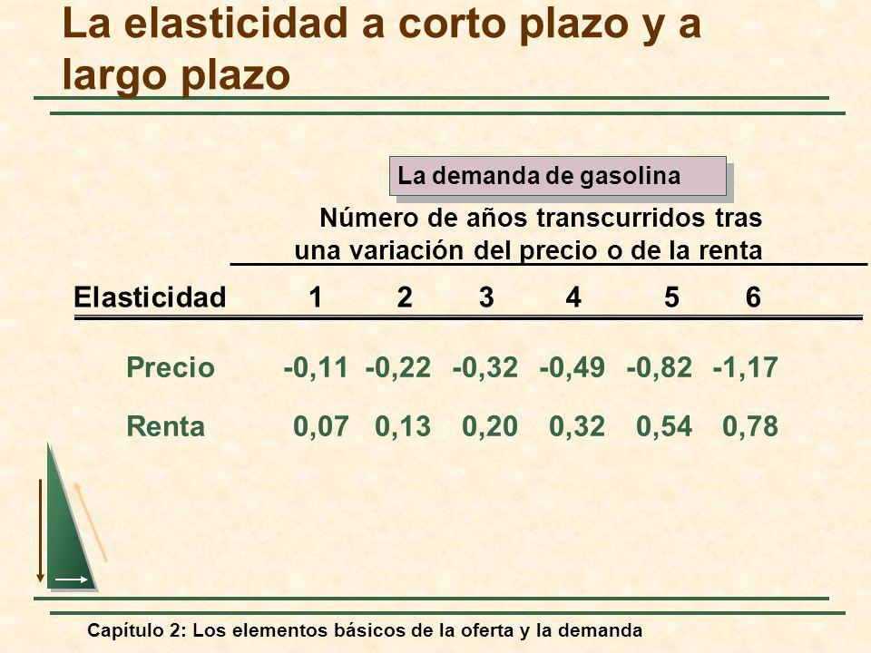 Capítulo 2: Los elementos básicos de la oferta y la demanda Precio-0,11-0,22-0,32-0,49-0,82-1,17 Renta0,070,130,200,320,540,78 Número de años transcur