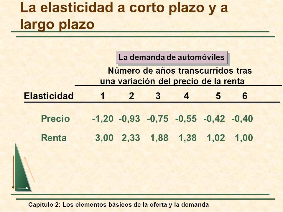 Capítulo 2: Los elementos básicos de la oferta y la demanda Precio-1,20-0,93-0,75-0,55-0,42-0,40 Renta3,002,331,881,381,021,00 Número de años transcur