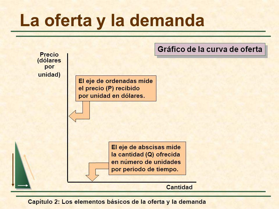 Capítulo 2: Los elementos básicos de la oferta y la demanda El eje de abscisas mide la cantidad (Q) ofrecida en número de unidades por periodo de tiem