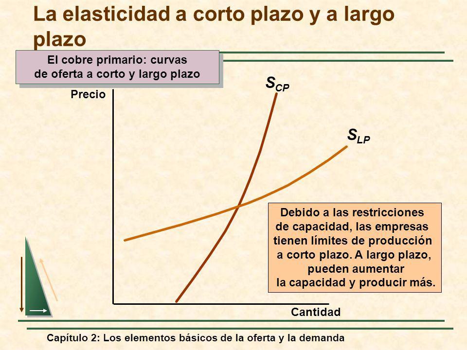 Capítulo 2: Los elementos básicos de la oferta y la demanda S CP El cobre primario: curvas de oferta a corto y largo plazo El cobre primario: curvas d